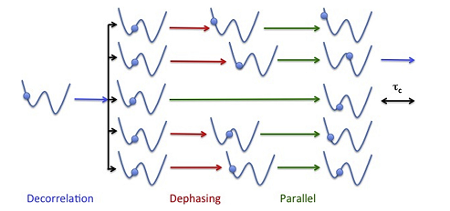 Illustration of the ParRep algorithm. An initial configuration is replicated over all available processors. The momenta on the new replicas are randomized and the dynamics propagated forward until the system has remained in the initial well for at least a time tc (dephasing stage). All replicas are then evolved independently until the first one observes a transition (parallel stage), at which point all replicas are halted. The replica where the transition occurred then evolves until it spends a time tc in the same well (decorrelation stage). At this point, the simulation times accumulated by all replicas during the parallel and decorrelation stages are added to the simulation clock, and the cycle is repeated. This allow simulation time to be accumulated in parallel, allowing for significant extension of the simulation timescales. By leveraging the concept of quasi-stationary distribution, a collaboration between applied mathematicians and domain scientists has demonstrated that the accuracy of trajectories generated by ParRep increases exponentially with tc, thereby preserving the exceptional predictive power of MD. Reproduced from Perez et al., Computational Materials Science 100, 90 (2015)